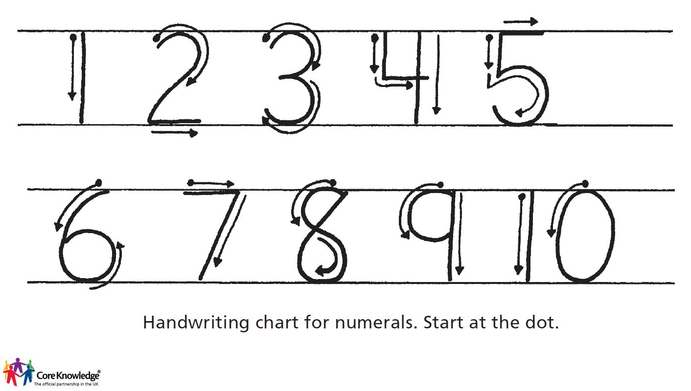 writing numerals - handwriting chart